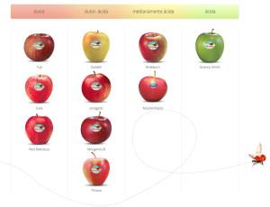 tipos manzanas valvenosta